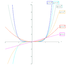 furthermore the graph flattens out more and more near the root as the multiplicity increases
