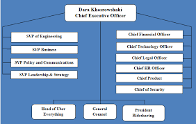 Nbc Org Chart Uber Organizational Structure Research Methodology