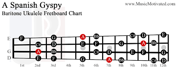 Baritone Scale Chart A Spanish Gypsy Scale Charts For Ukulele