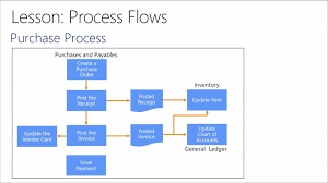 Introduction To Microsoft Dynamics Nav 2013 R2 06 Process Sales And Purchases