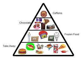 unhealthy food pyramid. Delighful Food Modernfoodpyramid In Unhealthy Food Pyramid D