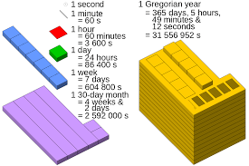 Units Of Time Chart Unit Of Time Wikipedia