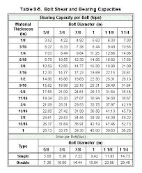 Grade 8 Shear Strength Chart 42 Unique Grade 5 Bolt Shear Strength Chart