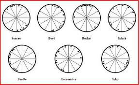 Splay Chart The 7 Astrology Chart Shapes Astrostyle Astrology And