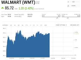 Walmart Stock Price Chart Walmart Is Rallying Ahead Of Earnings Wmt Lifelog