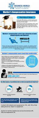 workers compensation quotes f a q