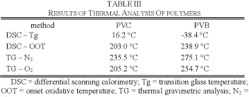 Pvc Polymers Pdf Comparison Of Processing Conditions For Plasticized Pvc