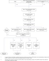 Condo Hotel Organizational Structure Organizational Chart