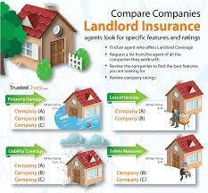landlord insurance quote enchanting compare landlord insurance with an independent agent trusted choice