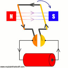 how do electric motors work explain that stuff animation showing how a motor rotates