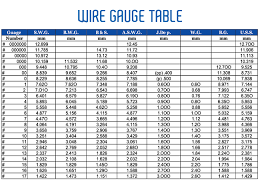 Fence Wire Gauge Chart Wire Gauge Table Get Rid Of Wiring Diagram Problem