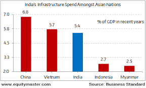China Vietnam Beating India In Infrastructure Race Chart