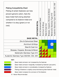 Aluminum Corrosion Resistance Chart 40 Unusual Galvanic Corrosion Chart Stainless Steel