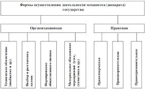 Теория государства и права реферат механизм государства  Курсовая государство и право механизм государства