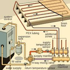 radiant floor heating systems