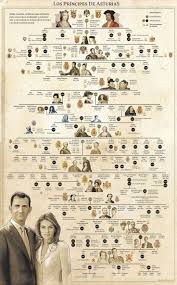 best royal family trees ideas british royal spanish royal family tree