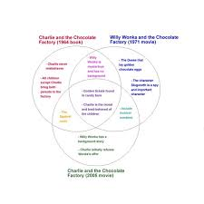 Book Vs Movie Venn Diagram The Venn Diagram Graphic Organizer A Great Study Tool