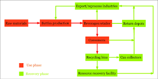 Flow Chart Of Recycling In Stockholm Download Scientific