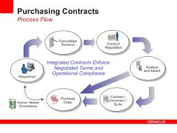 Procure To Pay Best Practices