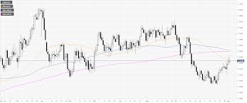 Canadian Dollar Trading Chart Usd Cad Technical Analysis Greenback Losing Steam Against