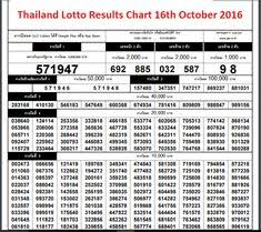 Thai Lottery Chart 2016 19 Best Thai 3d Images Lotto Results Online Checks
