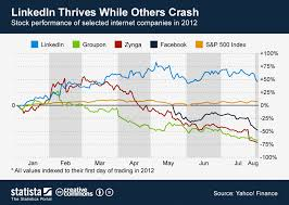 Zynga Stock Price Chart Chart Linkedin Thrives While Others Crash Statista