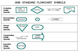 Flowchart Symbols And Their Meanings Ansi Standard