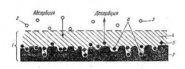 Реферат по ХТ Активные угли Строение свойства производство  Введение