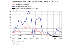 Chinas Gdp Growth Just Keeps On Hitting The Official Target