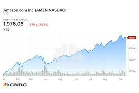 Amazon Stock Chart Jeff Bezos Says He Doesnt Think About Amazons Stock Price