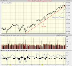 Tsx Stock Market Trend Chart Top Online Stock Brokers In The