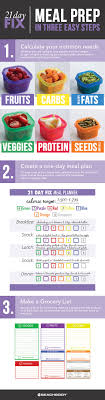 Shakeology Ingredient Chart 3 Steps For Successful 21 Day Fix Meal Planning The
