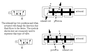 schematic 3 way valve the wiring diagram principles of operation of actuator valves schematic