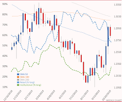 Gbp Usd Awaiting The Eus Extension And A Likely General