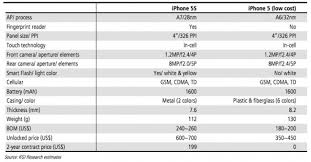 apple iphone 5s size. it comes to apple rumors), the iphone 5s will include some incremental spec bumps make faster, most notably a new a7 processor. iphone 5s size