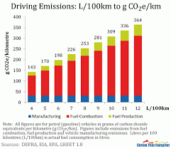 Car Carbon Emissions Chart Calculate Your Driving Emissions Shrinkthatfootprint Com
