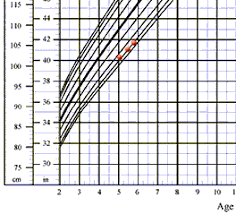 7 Year Old Boy Height Chart Mchb Training Module Using The Cdc Growth Charts Use Of