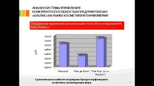 дипломная презентация по конкурентоспособности предприятия  дипломная презентация по конкурентоспособности предприятия