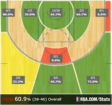 Basketball Shot Chart The Cavs Shot Chart From The First Half Of Game 4 Is