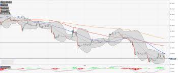 Litecoin Ltc Price Analysis Ltc Usd Stays Close To 55 00