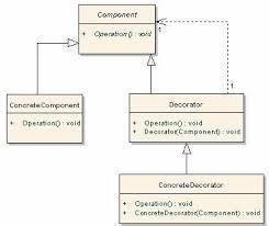 Decorator Pattern C Awesome Design Patterns C SQL Server Car Dealer Sample Decorator