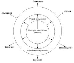 Реферат Принятие маркетинговых решений Типология предпринимательских решений Принятие