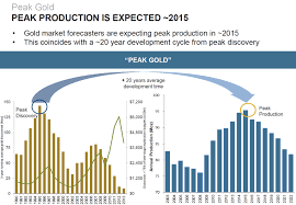 Gold Supply Chart Peak Gold Goldman Calculates Only 20 Years Gold Supply