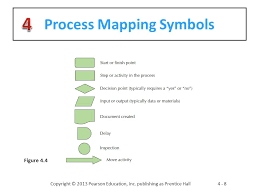 Process Mapping Symbol Major Magdalene Project Org