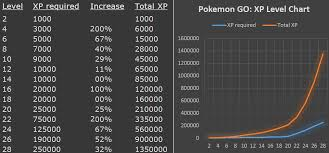 Pokemon Go Xp Level Chart Pokemon Go Pokemon Go