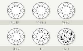 Diamond Clarity Chart Assessing Diamond Clarity