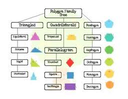 2d Shape Poster Polygon Family Tree Flow Chart Freebie