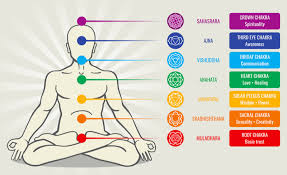 Beginners Guide To Chakras A Complete Chakra Map