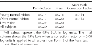 Pelli Robson Contrast Sensitivity Chart Pdf Table 2 From An Evaluation Of The Mars Letter Contrast