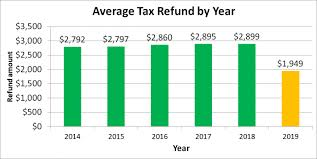 A Foolish Take Why Tax Refunds Might Not Shrink As Much As